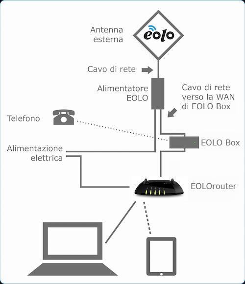 Schema Collegamento Eolo : Eolorouter eolo