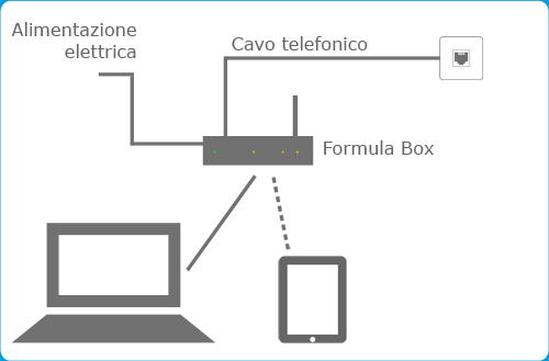 Schema Collegamento Eolo : Installazione di formula box eolo