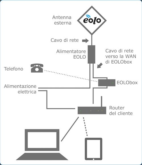 ez 12 parabolic reflector template pdf - collegare antenna wifi al router blogsmexico