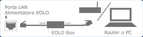 Schema Collegamento Eolo : Installazione di eolo box secyournet sas pittis simone